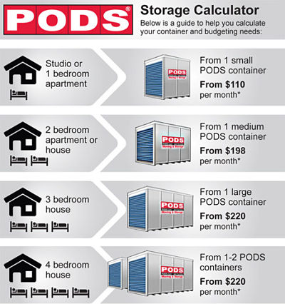 Pods Storage Space Calculator Figuring How Many Pods